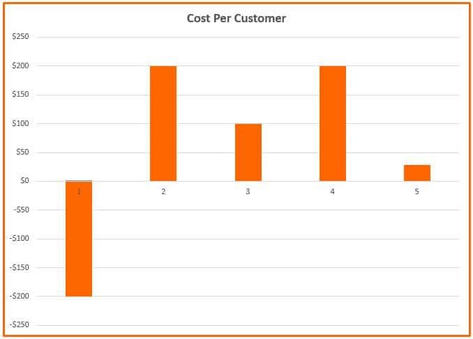 Cost Per Customer 9 Brilliant Hacks