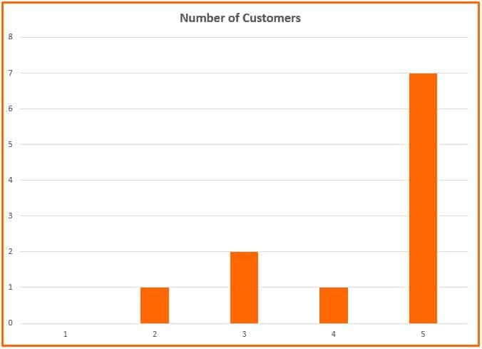 Number of Customers 9 Brilliant Hacks