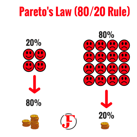 Pareto Law Business Questions
